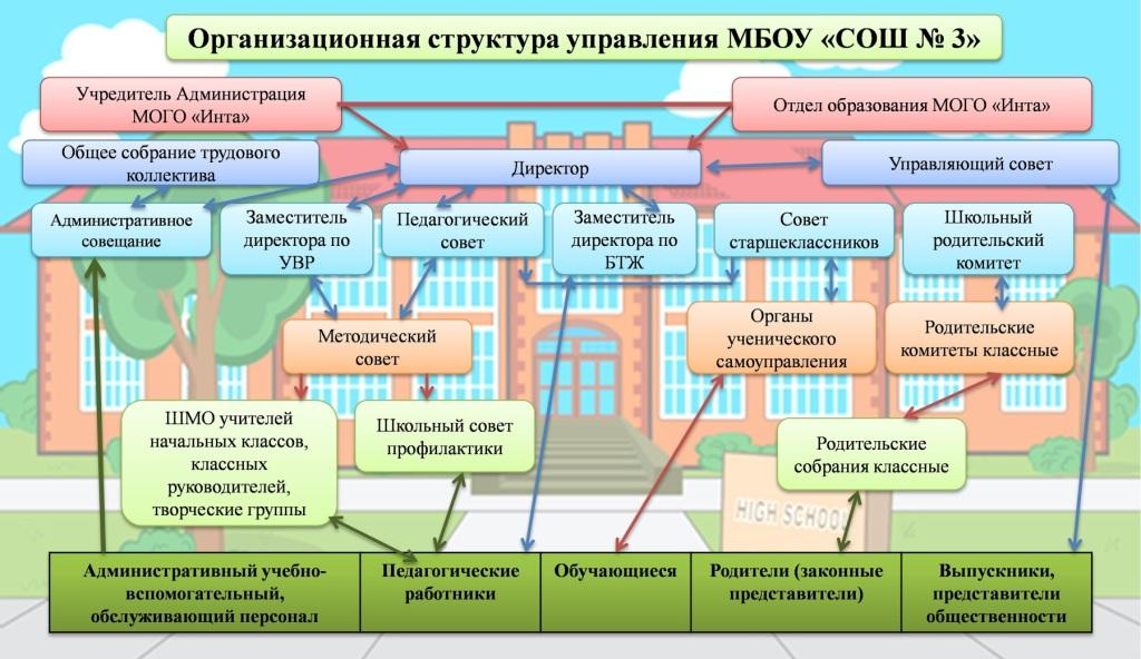 MBOU organizational management structure